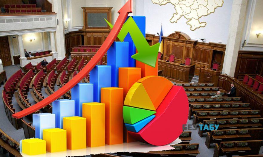 Верховна рада, рейтинг партій